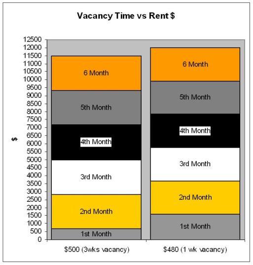 vacancy and rent
