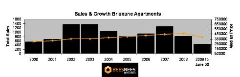 brisbane cbd apartment sales