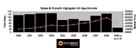 Highgate Hill apartment sales
