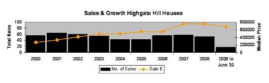 Highgate Hill house sales