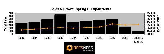 Spring Hill apartment sales