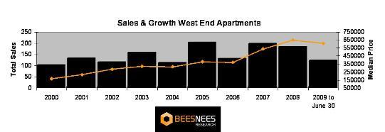 West End apartment sales