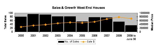 West End house sales