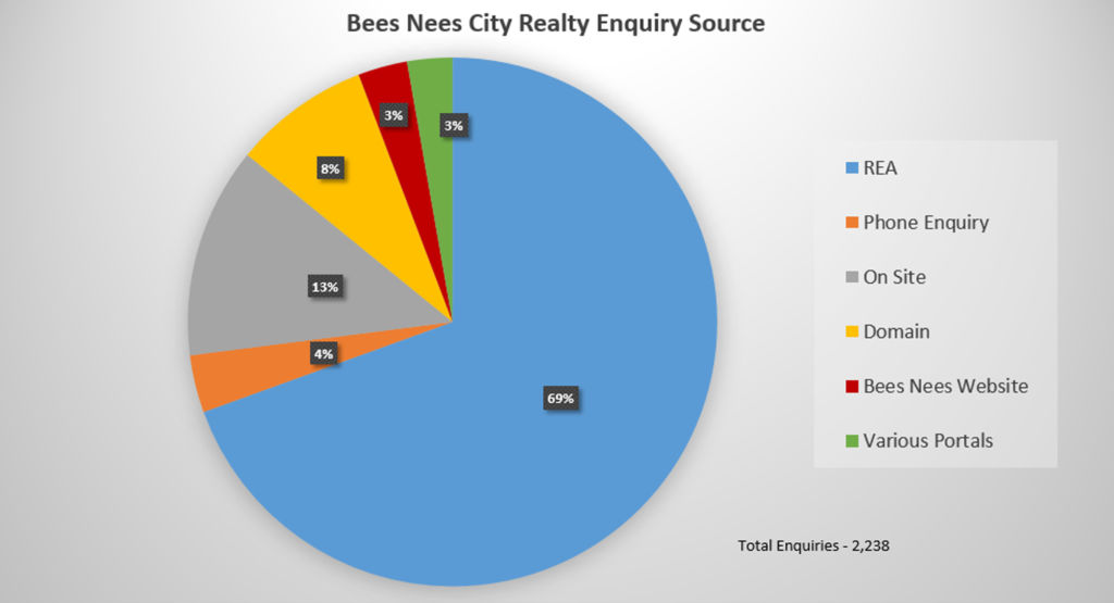 Finding Tenants - Bees Nees City Realty Enquiry Source