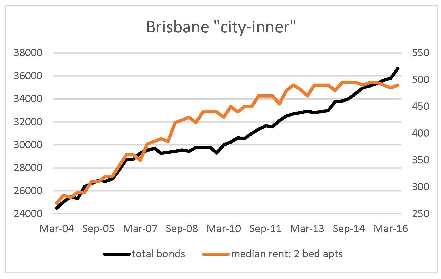 Brisbane rental market