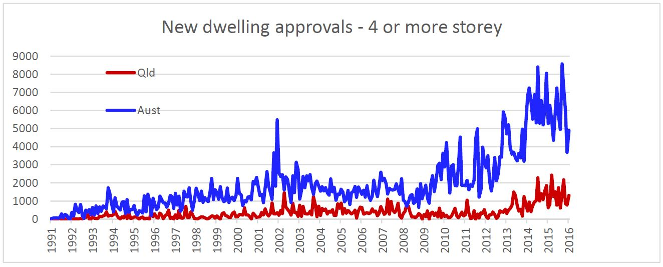 Brisbane apartment approvals