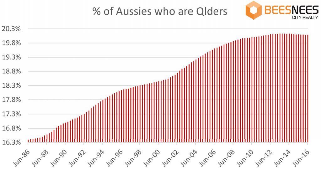 Queensland population growth