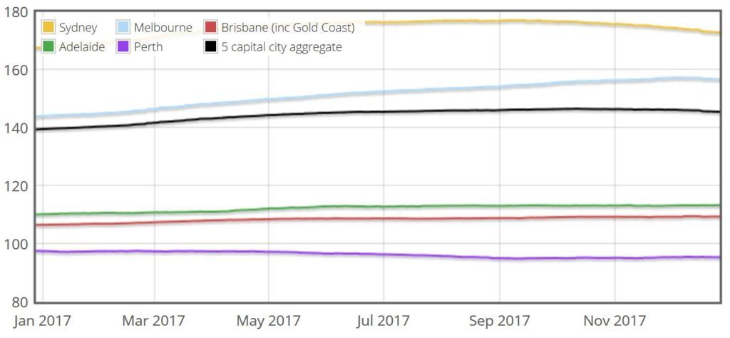 Brisbane home prices