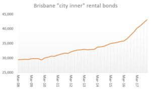 Brisbane apartment market 2018