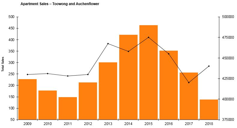 Auchenflower real estate agents