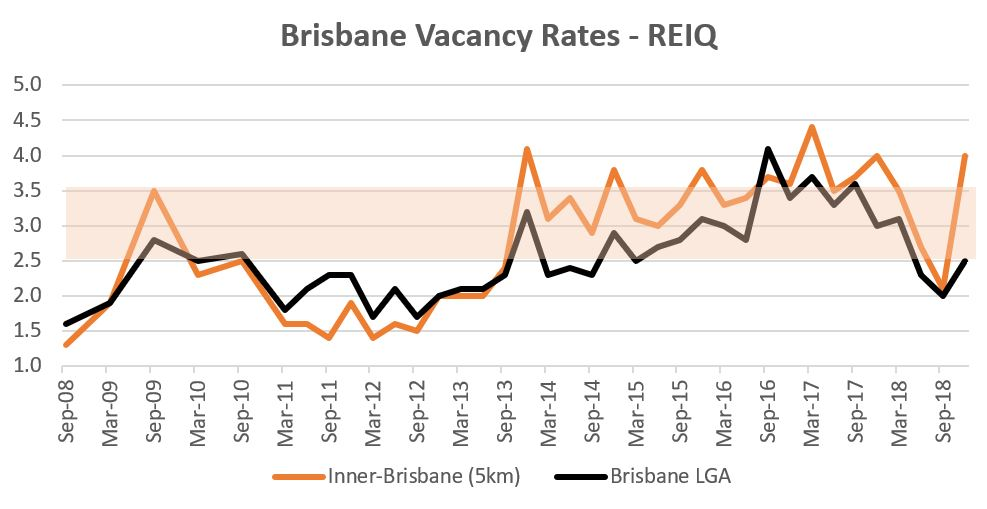 Brisbane vacancy rate