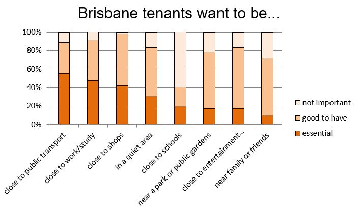 tenants really want