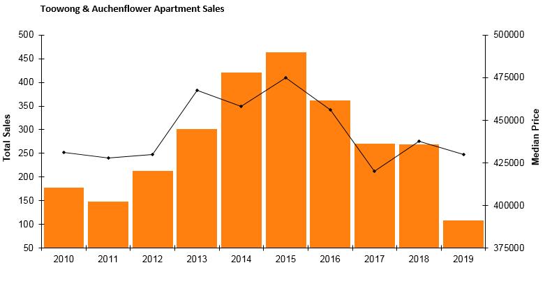 T&A Apartment Sales