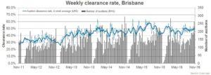 Brisbane auction data