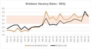 rental vacancy rate Brisbane