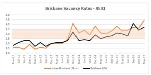 Brisbane property manager