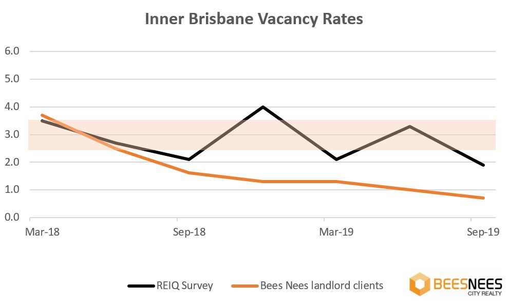 Brisbane investment property