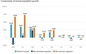 population growth Queensland