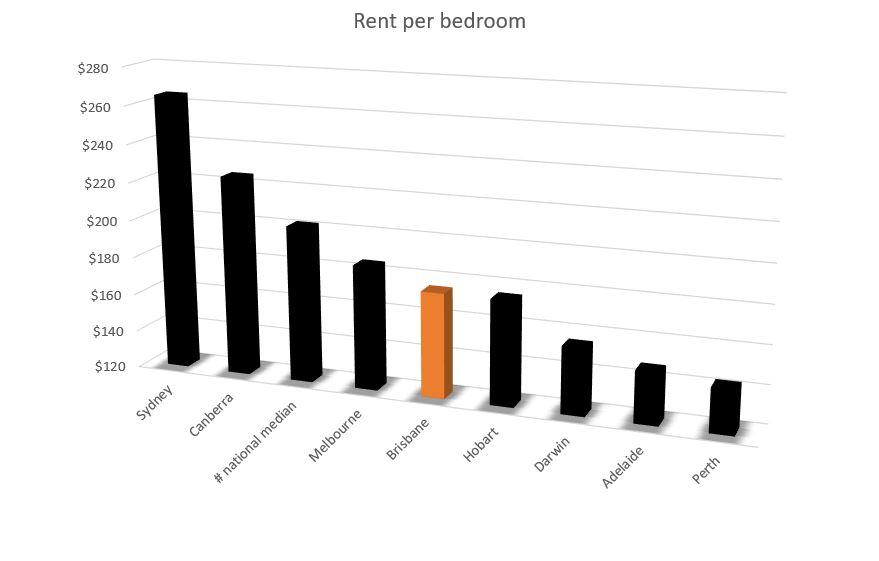 Brisbane rent