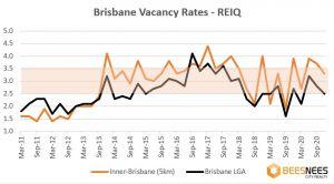 Brisbane vacancy rates