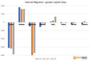 Brisbane's population