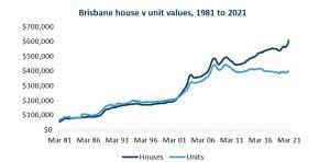 Brisbane city property