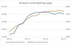 Brisbane rental market