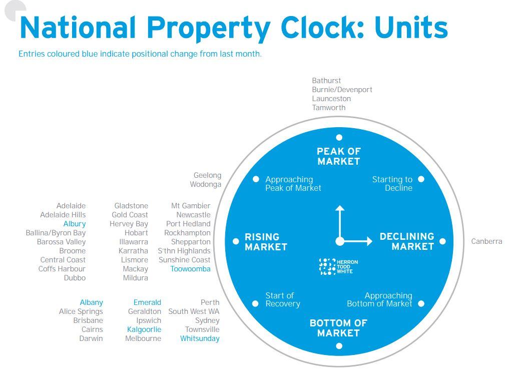 Brisbane's property clock