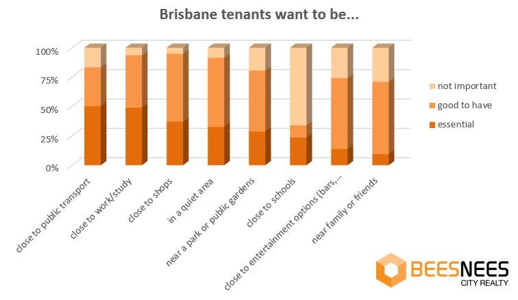 what tenants really want